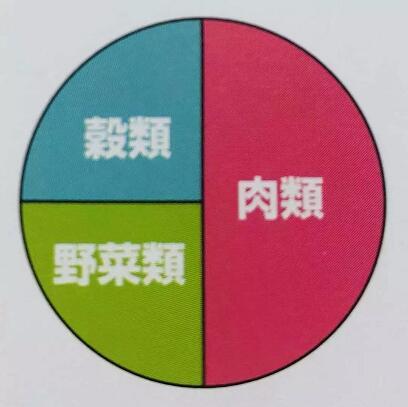 自制狗粮的营养成分.jpg